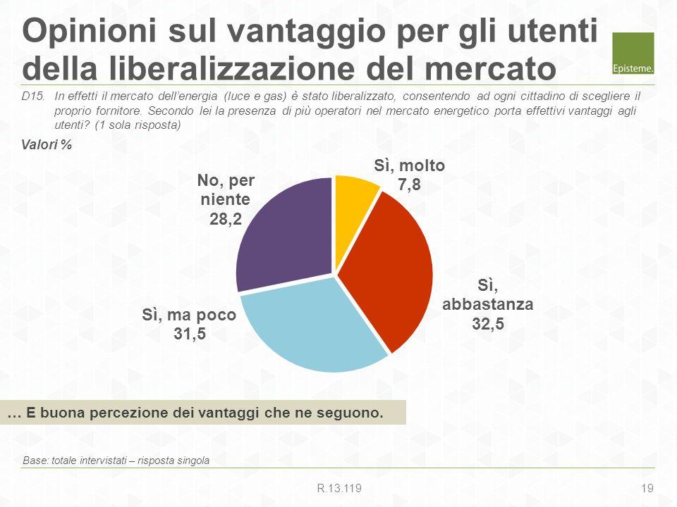 19R.13.119 Opinioni sul vantaggio per gli utenti della liberalizzazione del mercato Base: totale intervistati – risposta singola D15.In effetti il mer