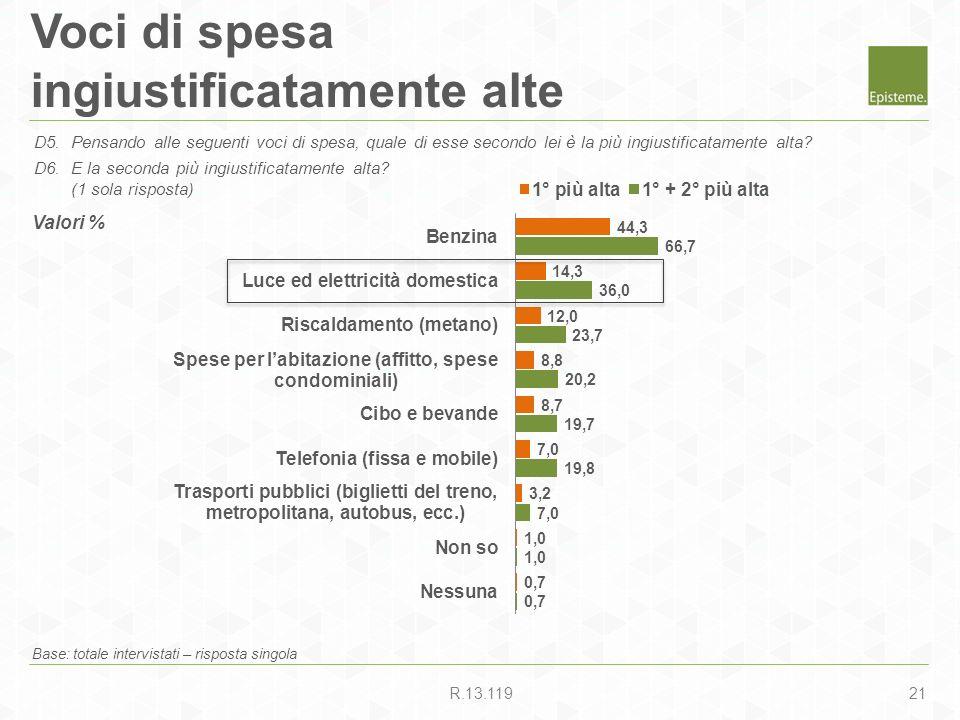21R.13.119 Voci di spesa ingiustificatamente alte Base: totale intervistati – risposta singola D5.Pensando alle seguenti voci di spesa, quale di esse