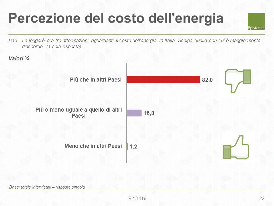 22R.13.119 Percezione del costo dell'energia Base: totale intervistati – risposta singola D13.Le leggerò ora tre affermazioni riguardanti il costo del