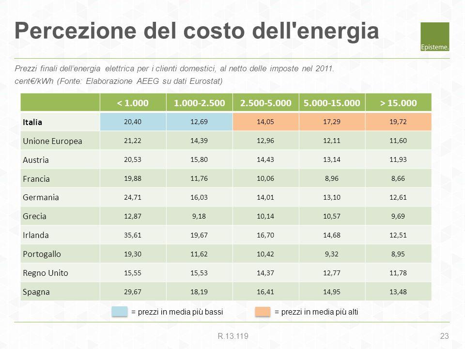 23R.13.119 Percezione del costo dell'energia Prezzi finali dellenergia elettrica per i clienti domestici, al netto delle imposte nel 2011. cent/kWh (F