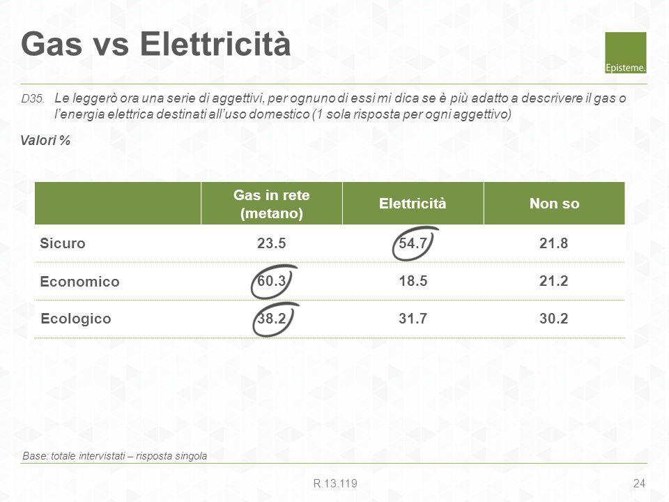 24R.13.119 Gas vs Elettricità Base: totale intervistati – risposta singola D35. Le leggerò ora una serie di aggettivi, per ognuno di essi mi dica se è