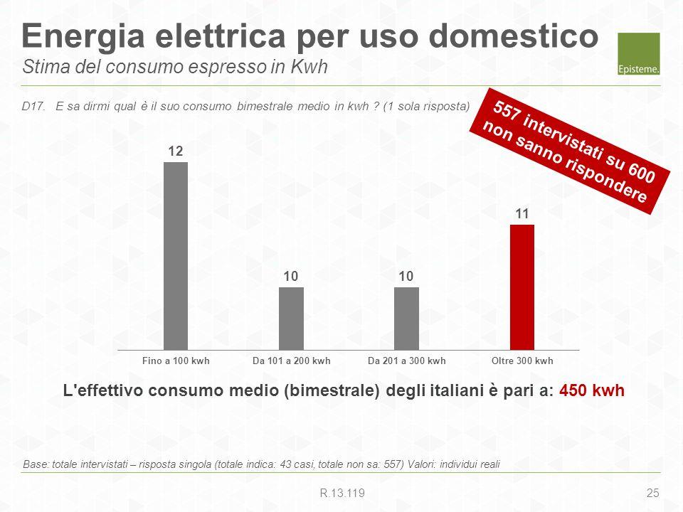 25R.13.119 Energia elettrica per uso domestico Stima del consumo espresso in Kwh Base: totale intervistati – risposta singola (totale indica: 43 casi,