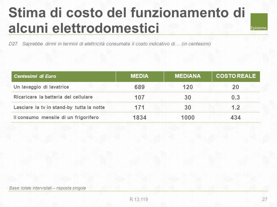 27R.13.119 Stima di costo del funzionamento di alcuni elettrodomestici Base: totale intervistati – risposta singola D27.Saprebbe dirmi in termini di e