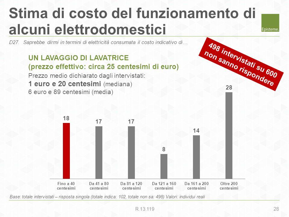 28R.13.119 Stima di costo del funzionamento di alcuni elettrodomestici Base: totale intervistati – risposta singola (totale indica: 102, totale non sa