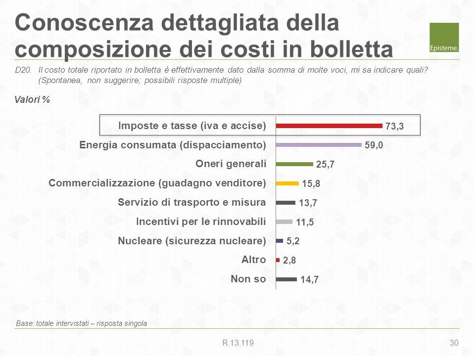 30R.13.119 Conoscenza dettagliata della composizione dei costi in bolletta Base: totale intervistati – risposta singola D20.Il costo totale riportato