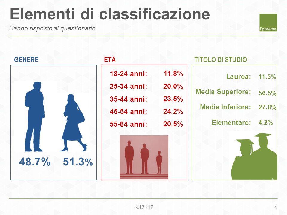 4R.13.119 ETÀGENERE 51.3 % 48.7% 11.8% 20.0% 23.5% 24.2% 20.5% 11.5% TITOLO DI STUDIO Laurea: Media Superiore: Media Inferiore: Elementare: 18-24 anni
