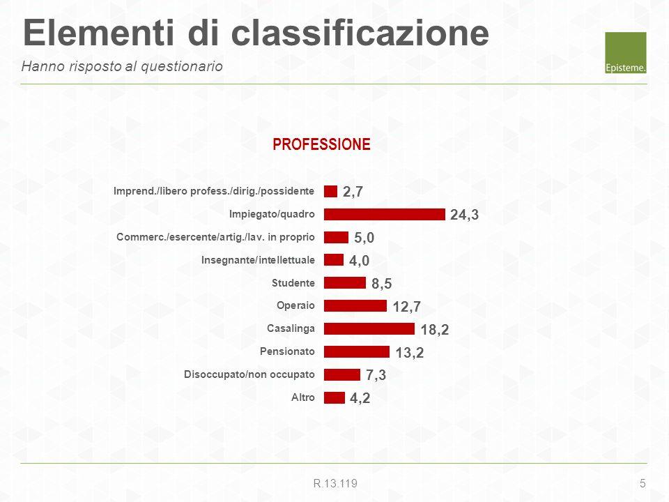 5R.13.119 PROFESSIONE Elementi di classificazione Hanno risposto al questionario