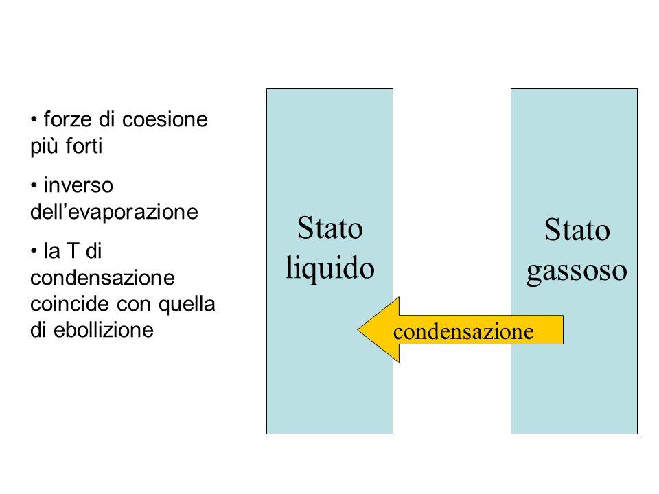 Stato gassoso Stato liquido condensazione forze di coesione più forti inverso dellevaporazione la T di condensazione coincide con quella di ebollizione
