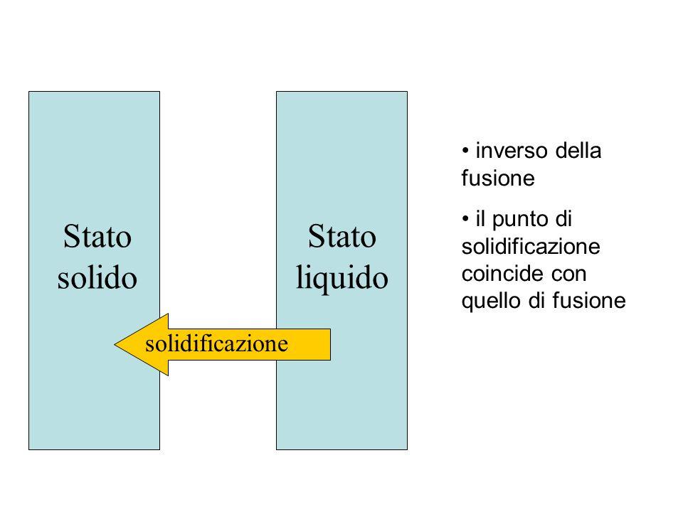Stato solido Stato liquido solidificazione inverso della fusione il punto di solidificazione coincide con quello di fusione
