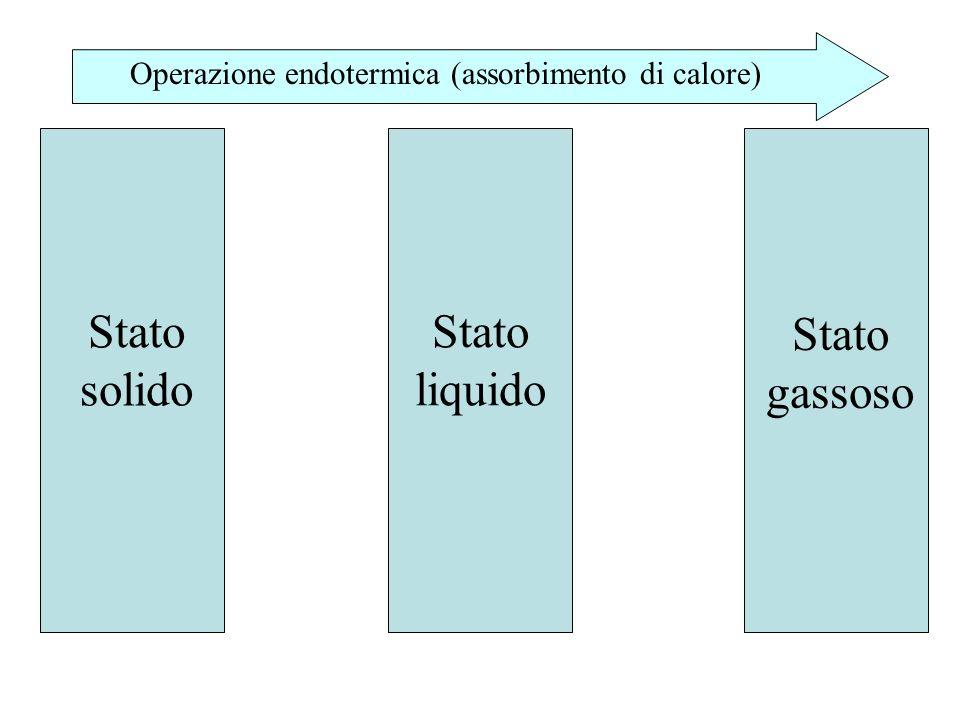 Stato solido Stato gassoso Stato liquido Operazione endotermica (assorbimento di calore)
