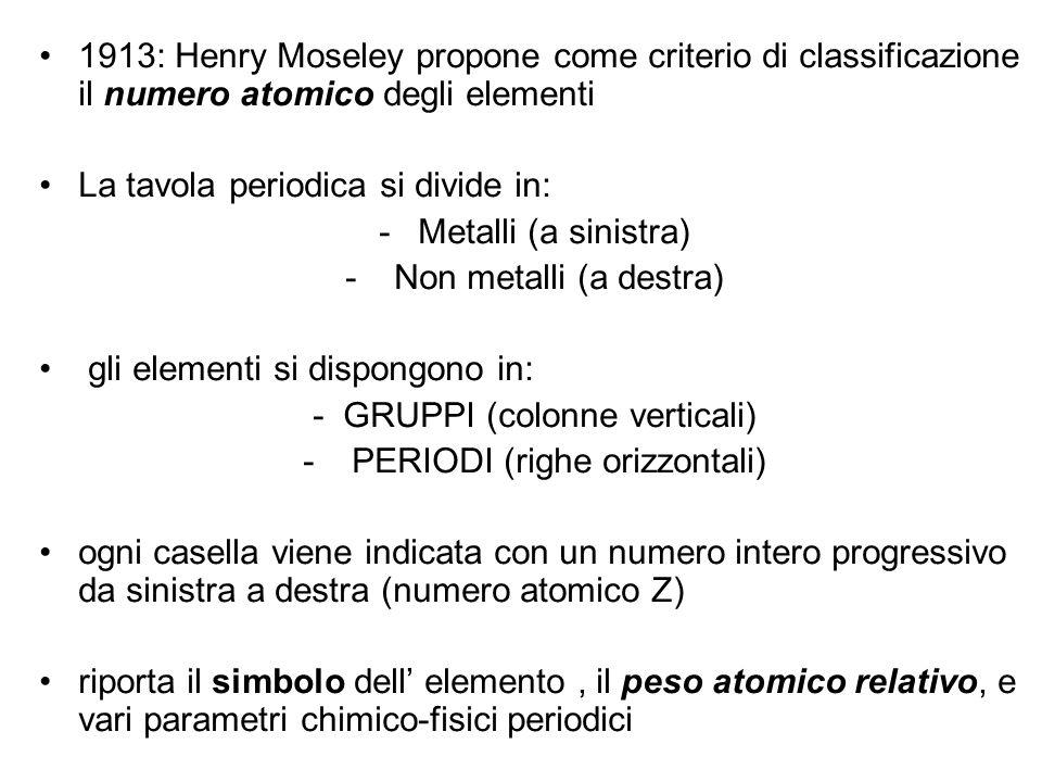 1913: Henry Moseley propone come criterio di classificazione il numero atomico degli elementi La tavola periodica si divide in: -Metalli (a sinistra) - Non metalli (a destra) gli elementi si dispongono in: - GRUPPI (colonne verticali) - PERIODI (righe orizzontali) ogni casella viene indicata con un numero intero progressivo da sinistra a destra (numero atomico Z) riporta il simbolo dell elemento, il peso atomico relativo, e vari parametri chimico-fisici periodici