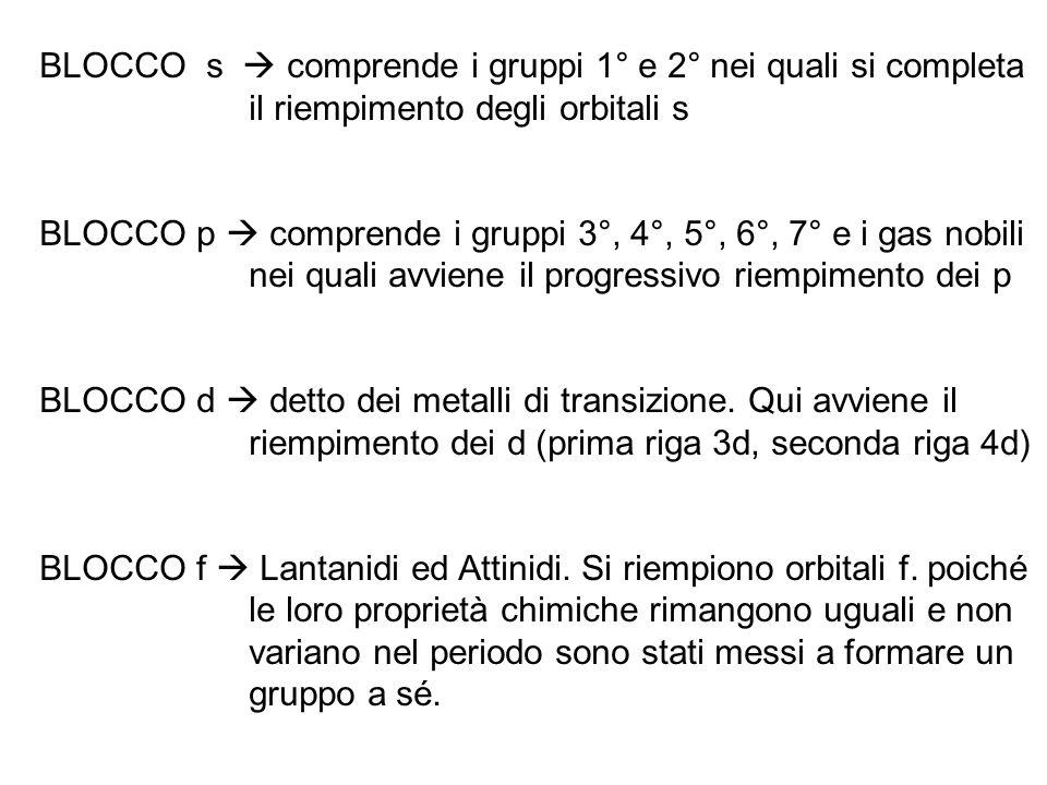 BLOCCO s comprende i gruppi 1° e 2° nei quali si completa il riempimento degli orbitali s BLOCCO p comprende i gruppi 3°, 4°, 5°, 6°, 7° e i gas nobili nei quali avviene il progressivo riempimento dei p BLOCCO d detto dei metalli di transizione.