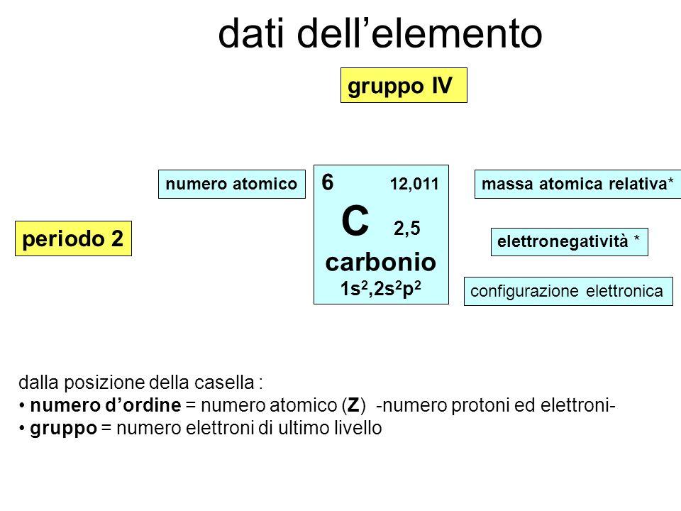 dati dellelemento 6 12,011 C 2,5 carbonio 1s 2,2s 2 p 2 numero atomicomassa atomica relativa* elettronegatività * configurazione elettronica gruppo IV periodo 2 dalla posizione della casella : numero dordine = numero atomico (Z) -numero protoni ed elettroni- gruppo = numero elettroni di ultimo livello
