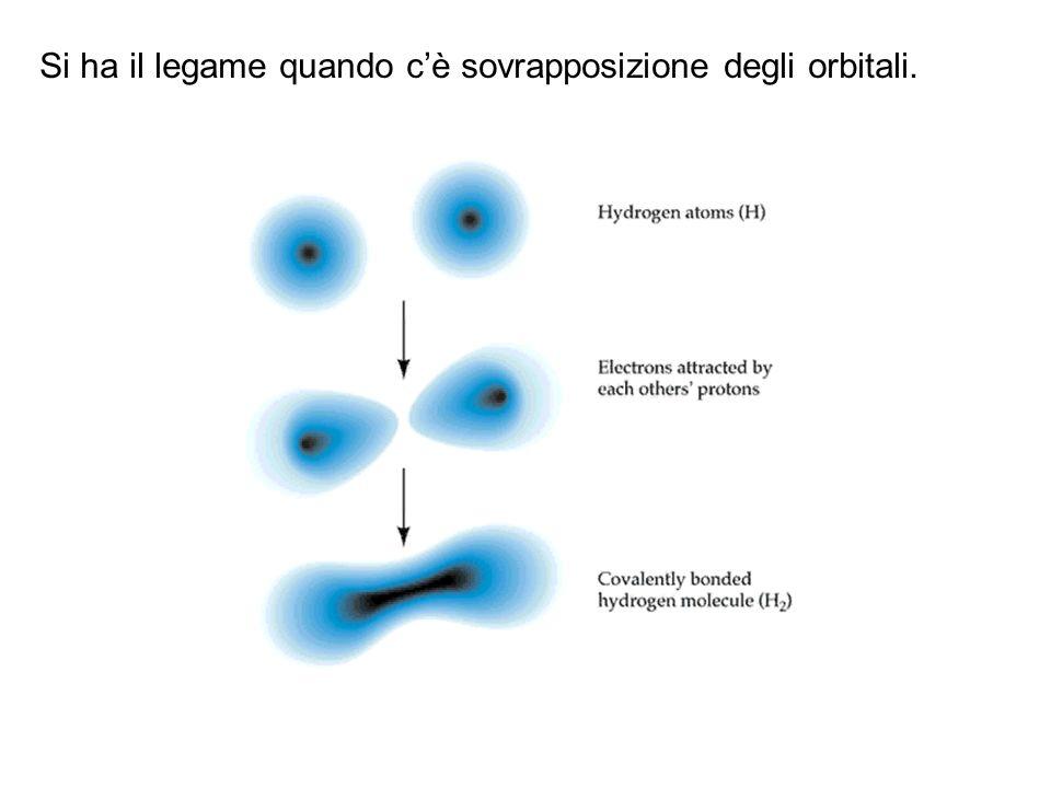 Si ha il legame quando cè sovrapposizione degli orbitali.