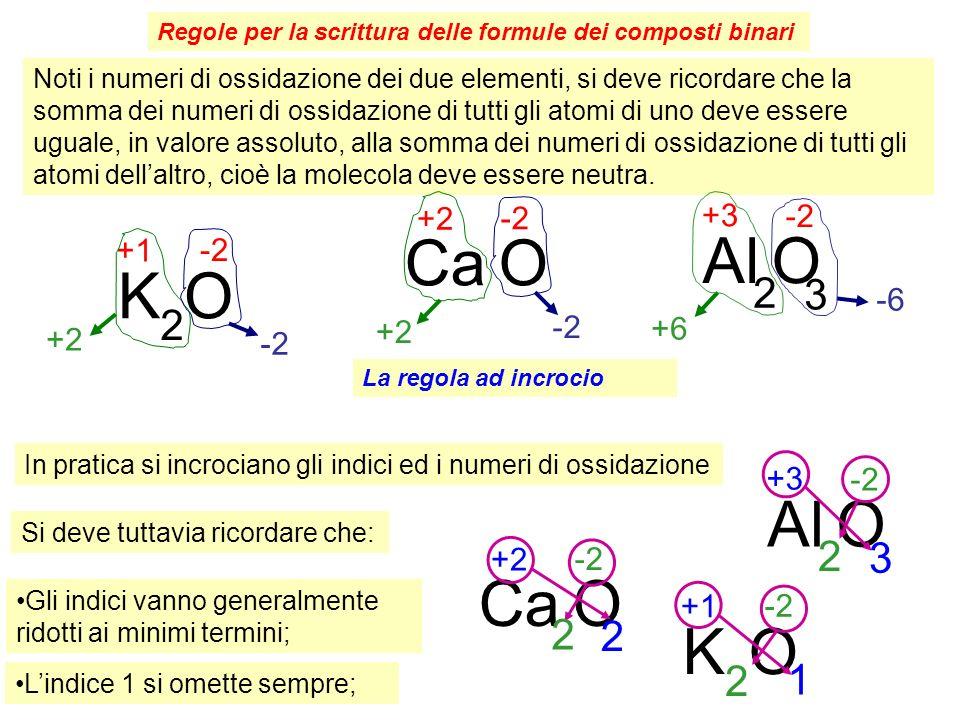 Regole per la scrittura delle formule dei composti binari Noti i numeri di ossidazione dei due elementi, si deve ricordare che la somma dei numeri di ossidazione di tutti gli atomi di uno deve essere uguale, in valore assoluto, alla somma dei numeri di ossidazione di tutti gli atomi dellaltro, cioè la molecola deve essere neutra.