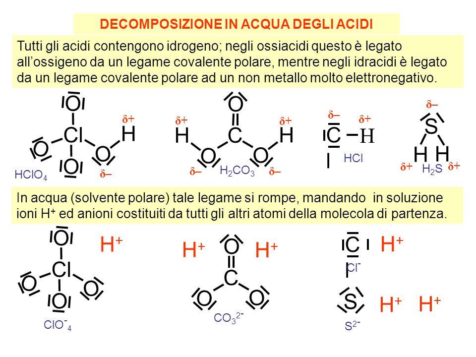 DECOMPOSIZIONE IN ACQUA DEGLI ACIDI Tutti gli acidi contengono idrogeno; negli ossiacidi questo è legato allossigeno da un legame covalente polare, mentre negli idracidi è legato da un legame covalente polare ad un non metallo molto elettronegativo.