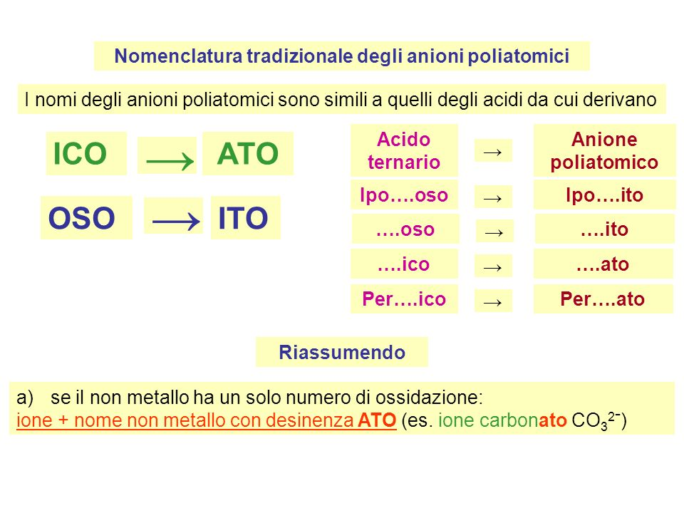Nomenclatura tradizionale degli anioni poliatomici I nomi degli anioni poliatomici sono simili a quelli degli acidi da cui derivano ICO ATO OSO ITO Acido ternario Anione poliatomico Ipo….oso Ipo….ito ….oso ….ito ….ico ….ato Per….ico Per….ato Riassumendo a)se il non metallo ha un solo numero di ossidazione: ione + nome non metallo con desinenza ATO (es.
