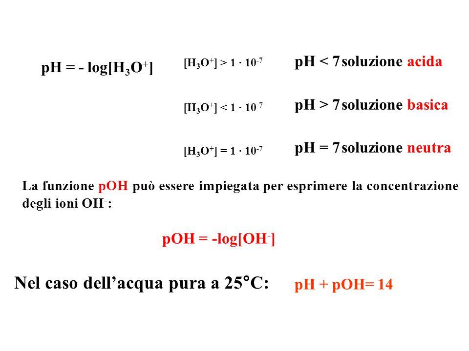 pH < 7soluzione acida pH > 7soluzione basica pH = 7soluzione neutra La funzione pOH può essere impiegata per esprimere la concentrazione degli ioni OH - : Nel caso dellacqua pura a 25°C: pH = - log[H 3 O + ] [H 3 O + ] > 1 · 10 -7 [H 3 O + ] < 1 · 10 -7 [H 3 O + ] = 1 · 10 -7 pOH = -log[OH - ] pH + pOH= 14