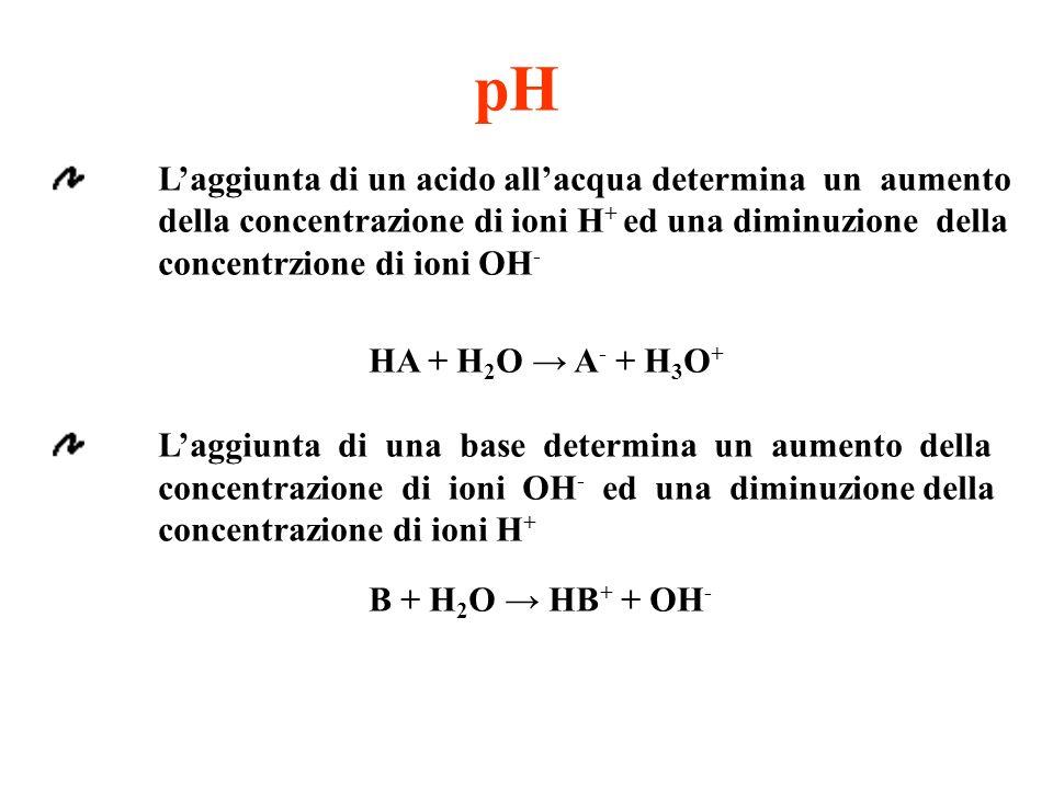 pH Laggiunta di un acido allacqua determina un aumento della concentrazione di ioni H + ed una diminuzione della concentrzione di ioni OH - HA + H 2 O A - + H 3 O + Laggiunta di una base determina un aumento della concentrazione di ioni OH - ed una diminuzione della concentrazione di ioni H + B + H 2 O HB + + OH -