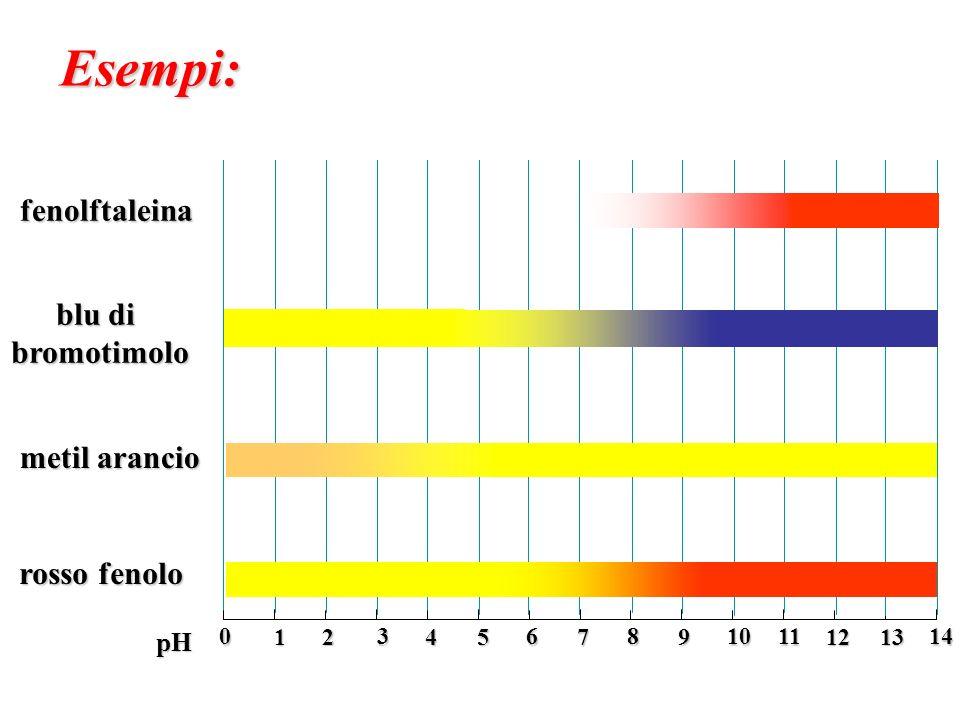 0 2 4 6 1 3 5 7 8 10 12 14 9 11 13 pH fenolftaleina blu di bromotimolo metil arancio rosso fenolo Esempi: