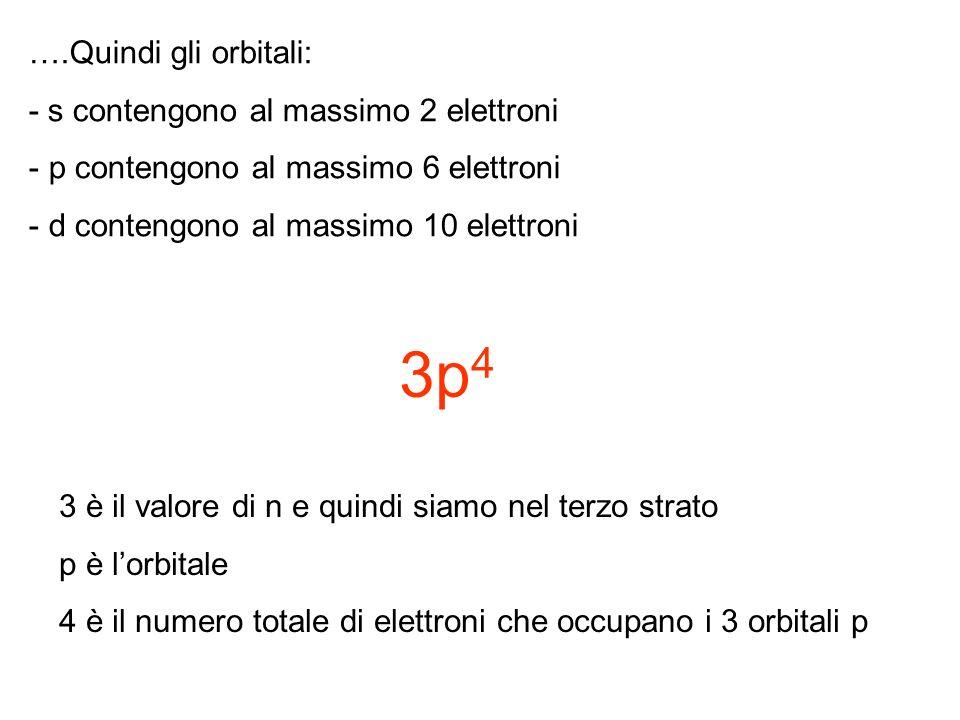 ….Quindi gli orbitali: - s contengono al massimo 2 elettroni - p contengono al massimo 6 elettroni - d contengono al massimo 10 elettroni 3p 4 3 è il valore di n e quindi siamo nel terzo strato p è lorbitale 4 è il numero totale di elettroni che occupano i 3 orbitali p