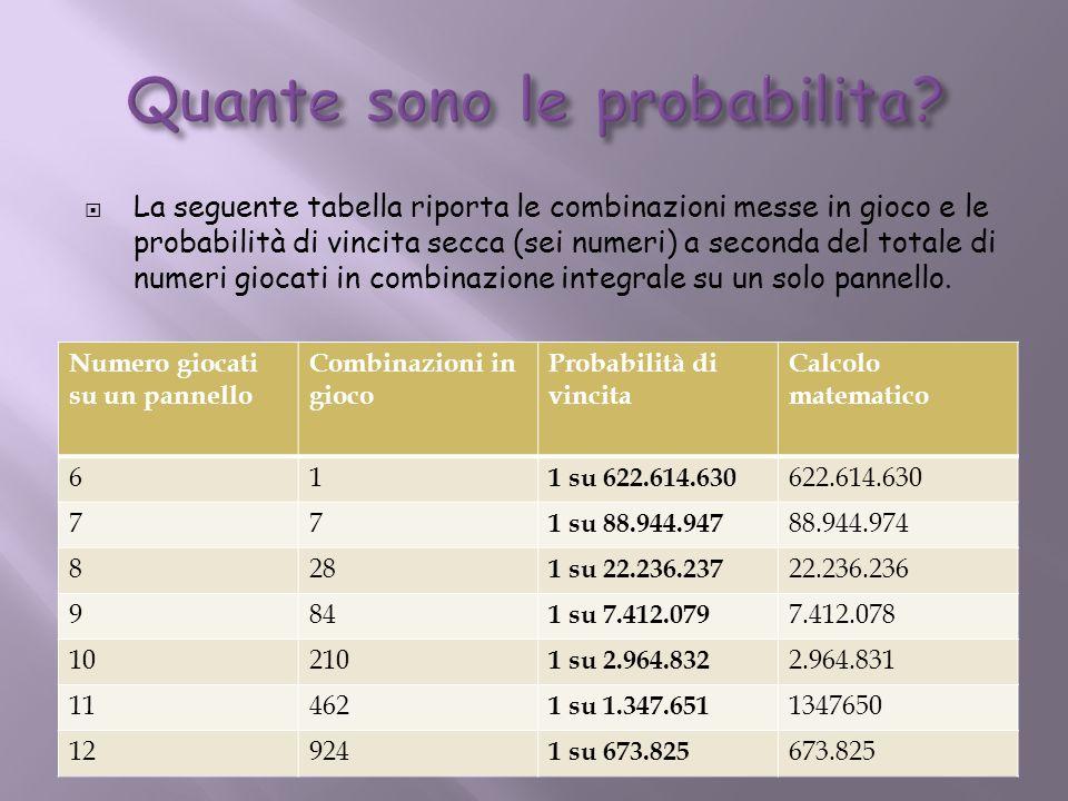 La seguente tabella riporta le combinazioni messe in gioco e le probabilità di vincita secca (sei numeri) a seconda del totale di numeri giocati in co