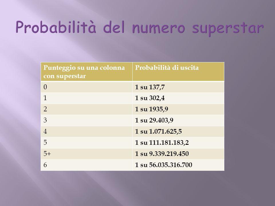 Punteggio su una colonna con superstar Probabilità di uscita 0 1 su 137,7 1 1 su 302,4 2 1 su 1935,9 3 1 su 29.403,9 4 1 su 1.071.625,5 5 1 su 111.181