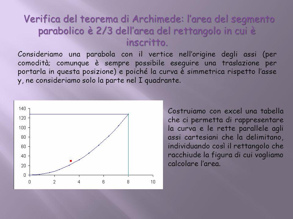 Verifica del teorema di Archimede: larea del segmento parabolico è 2/3 dellarea del rettangolo in cui è inscritto. Verifica del teorema di Archimede: