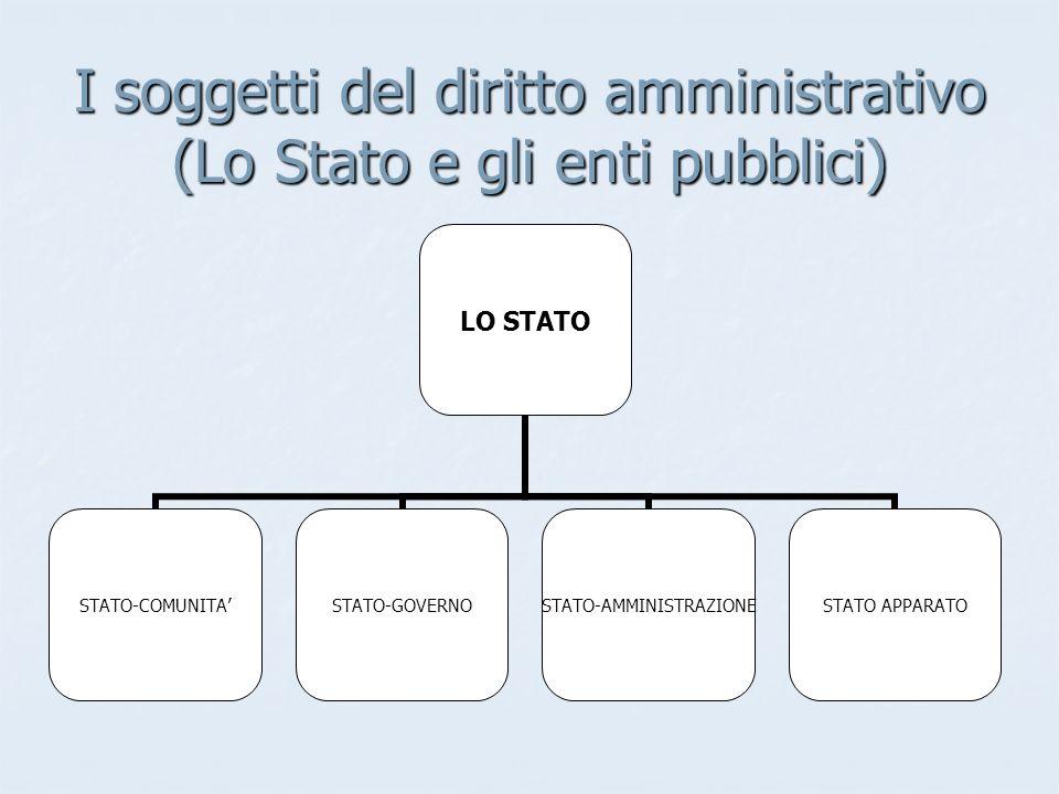 I soggetti del diritto amministrativo (Lo Stato e gli enti pubblici) LO STATO STATO-COMUNITASTATO-GOVERNO STATO- AMMINISTRAZIONE STATO APPARATO