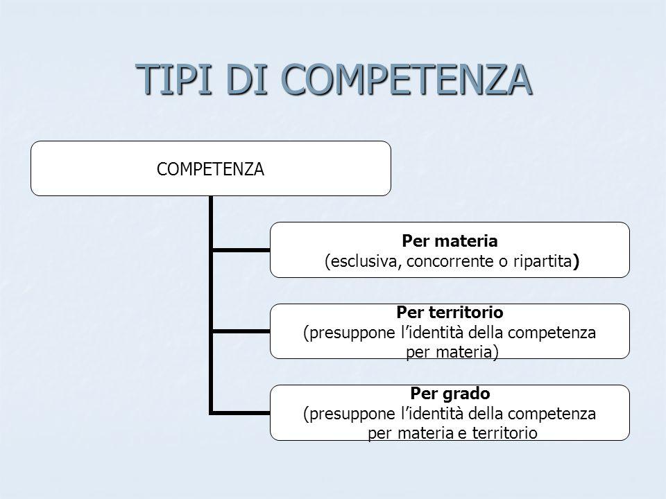 TIPI DI COMPETENZA COMPETENZA Per materia (esclusiva, concorrente o ripartita) Per territorio (presuppone lidentità della competenza per materia) Per