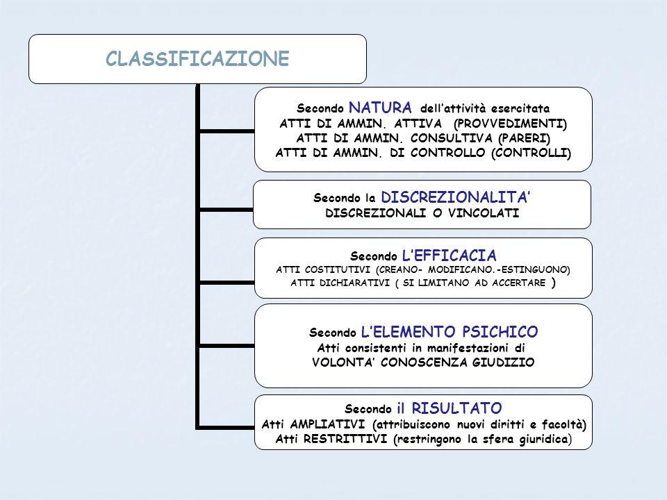 CLASSIFICAZIONE Secondo NATURA dellattività esercitata ATTI DI AMMIN. ATTIVA (PROVVEDIMENTI) ATTI DI AMMIN. CONSULTIVA (PARERI) ATTI DI AMMIN. DI CONT
