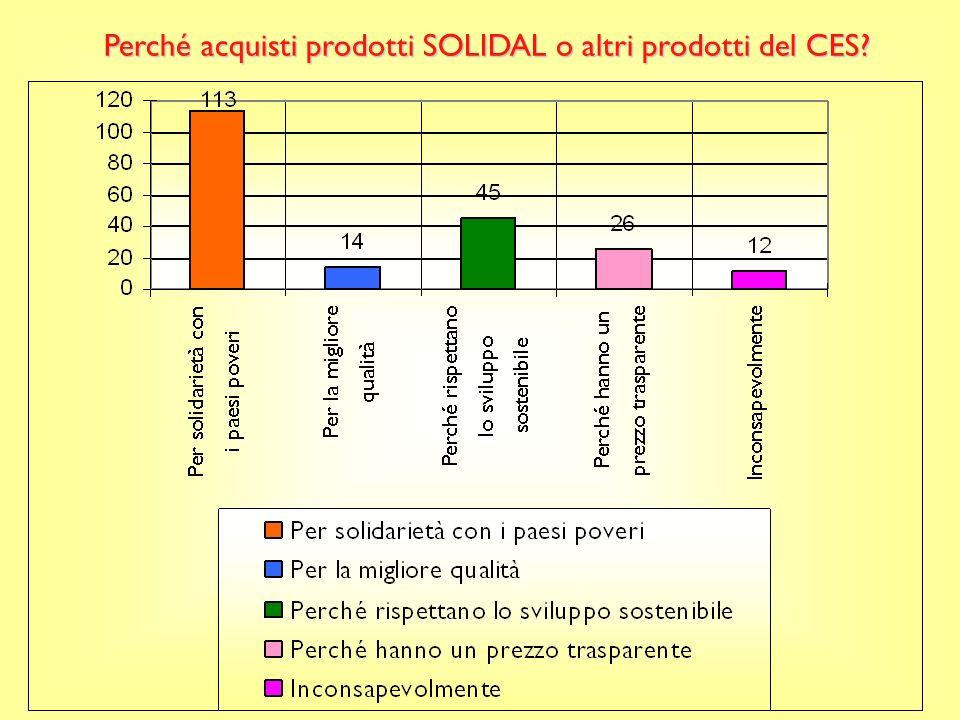 Perché acquisti prodotti SOLIDAL o altri prodotti del CES?
