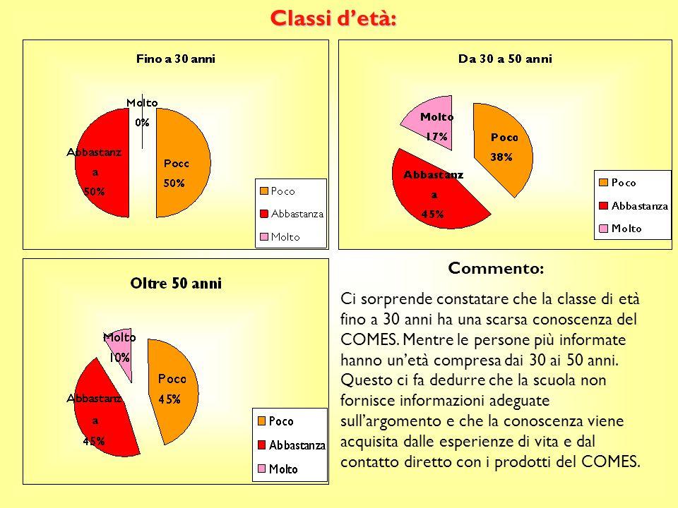 Classi detà: Commento: Ci sorprende constatare che la classe di età fino a 30 anni ha una scarsa conoscenza del COMES.
