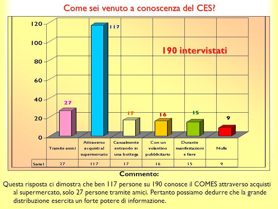Quanto pensi di conoscere del CES, su una scala da 1 a 10, dove 1 corrisponde a niente e 10 a molto.