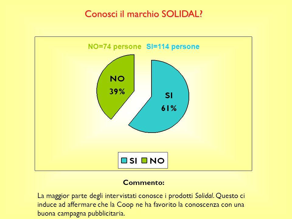 NO=74 personeSI=114 persone Conosci il marchio SOLIDAL.