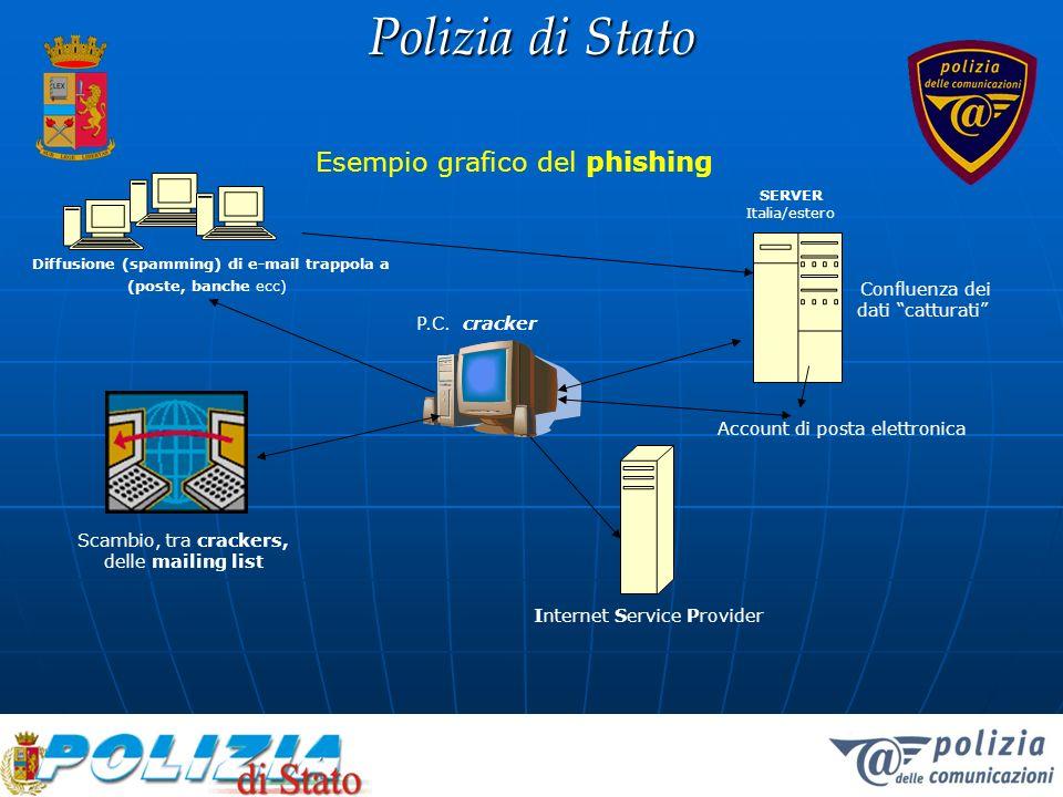 Polizia di Stato Diffusione (spamming) di e-mail trappola a (poste, banche ecc) SERVER Italia/estero Confluenza dei dati catturati Account di posta el