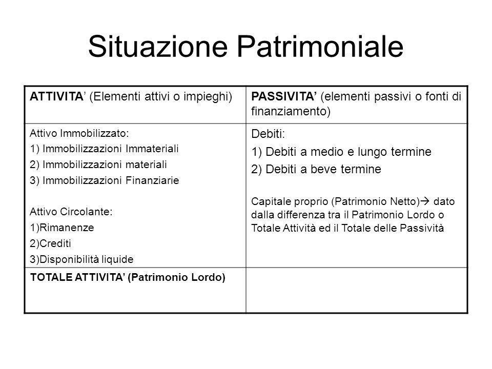 Situazione Patrimoniale ATTIVITA (Elementi attivi o impieghi)PASSIVITA (elementi passivi o fonti di finanziamento) Attivo Immobilizzato: 1) Immobilizz
