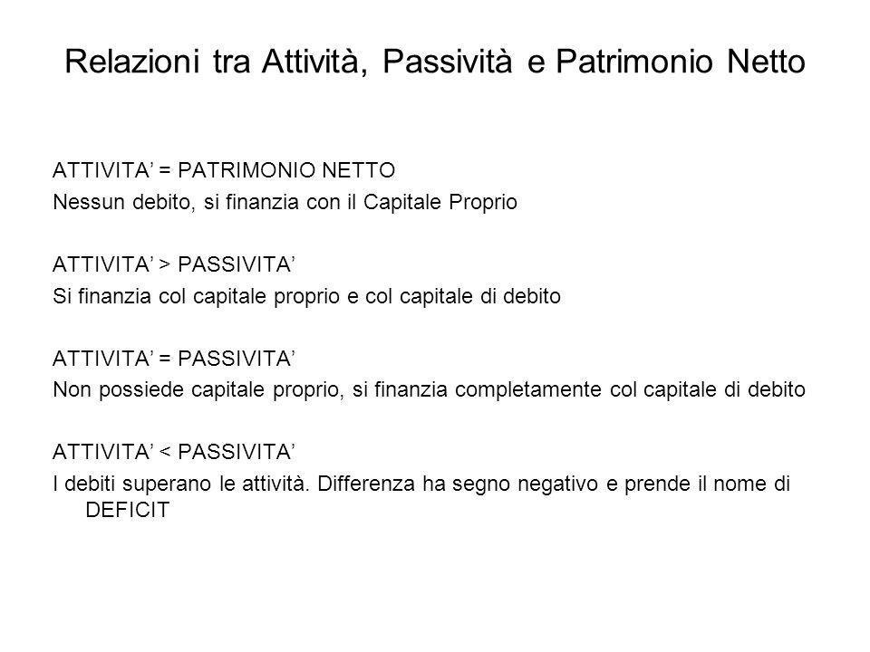 Relazioni tra Attività, Passività e Patrimonio Netto ATTIVITA = PATRIMONIO NETTO Nessun debito, si finanzia con il Capitale Proprio ATTIVITA > PASSIVI