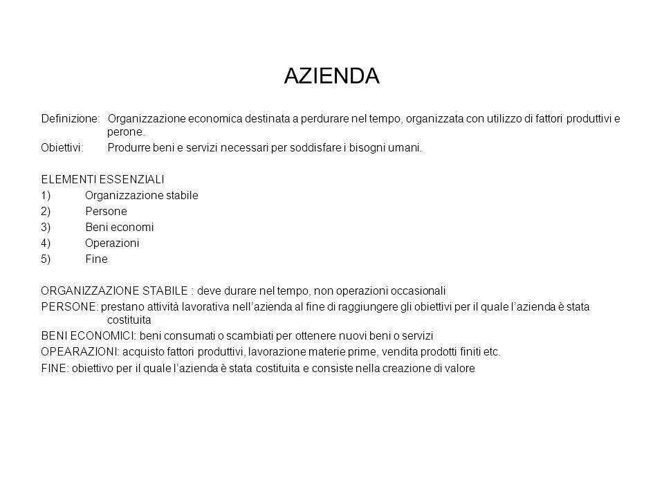 AZIENDA Definizione: Organizzazione economica destinata a perdurare nel tempo, organizzata con utilizzo di fattori produttivi e perone. Obiettivi: Pro