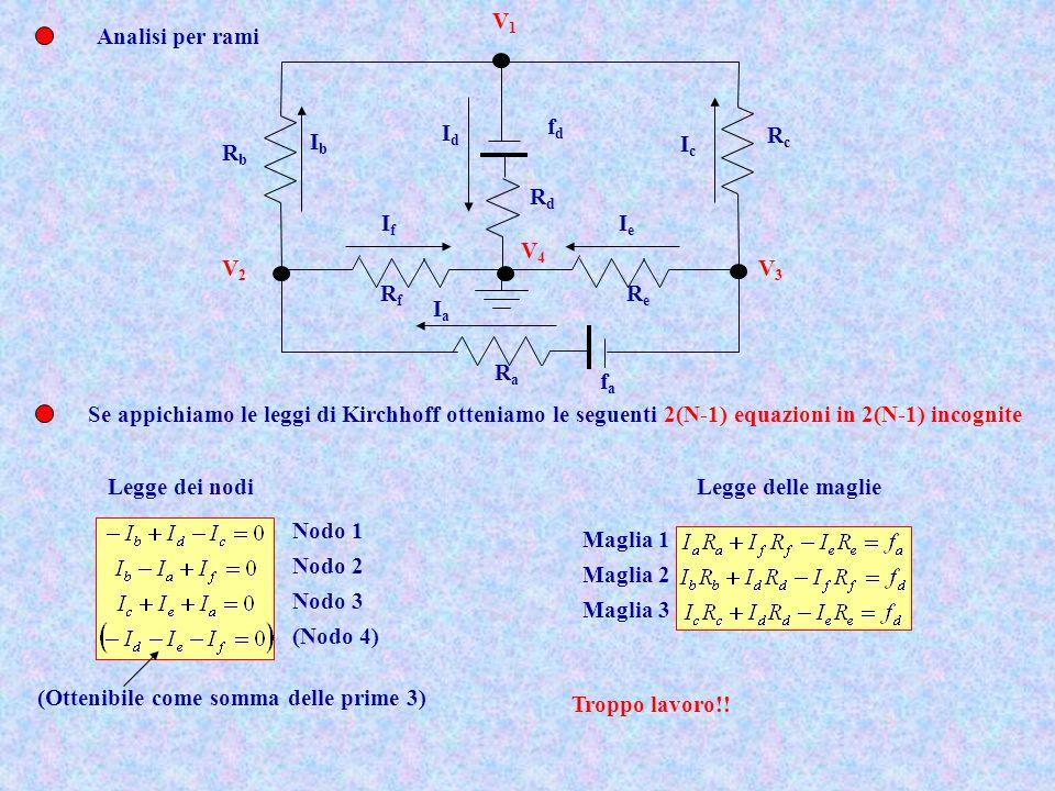 Analisi per rami Se appichiamo le leggi di Kirchhoff otteniamo le seguenti 2(N-1) equazioni in 2(N-1) incognite RcRc ReRe RaRa RbRb fafa fdfd RfRf RdR