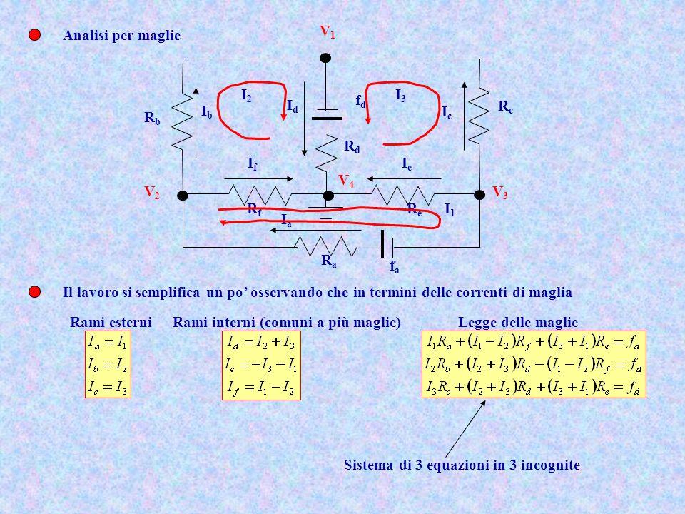 RcRc ReRe RaRa RbRb fafa fdfd RfRf RdRd IbIb IdId IcIc IaIa IfIf IeIe I2I2 I3I3 I1I1 V1V1 V3V3 V2V2 V4V4 Analisi per maglie Il lavoro si semplifica un