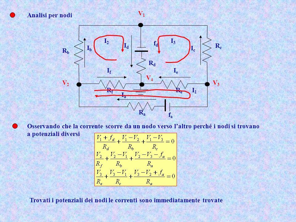 Analisi per nodi RcRc ReRe RaRa RbRb fafa fdfd RfRf RdRd IbIb IdId IcIc IaIa IfIf IeIe I2I2 I3I3 I1I1 V1V1 V3V3 V2V2 V4V4 Osservando che la corrente s