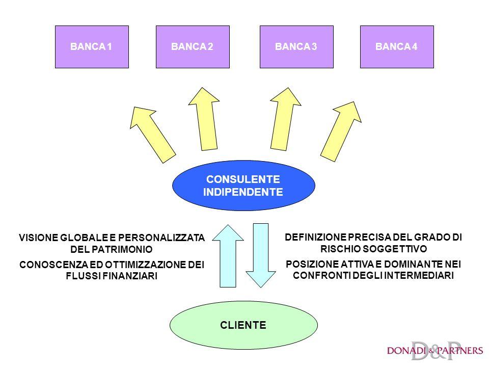 BANCA 2BANCA 1BANCA 3BANCA 4 CLIENTE VISIONE GLOBALE E PERSONALIZZATA DEL PATRIMONIO CONOSCENZA ED OTTIMIZZAZIONE DEI FLUSSI FINANZIARI CONSULENTE INDIPENDENTE DEFINIZIONE PRECISA DEL GRADO DI RISCHIO SOGGETTIVO POSIZIONE ATTIVA E DOMINANTE NEI CONFRONTI DEGLI INTERMEDIARI