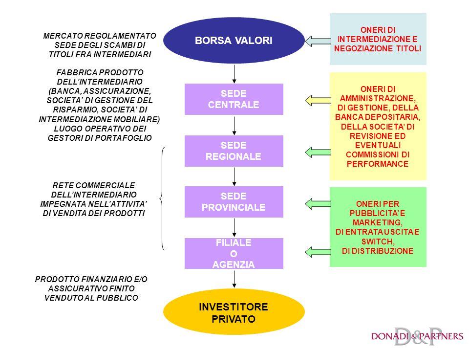 BORSA VALORI INVESTITORE PRIVATO SEDE CENTRALE SEDE REGIONALE SEDE PROVINCIALE FILIALE O AGENZIA MERCATO REGOLAMENTATO SEDE DEGLI SCAMBI DI TITOLI FRA INTERMEDIARI FABBRICA PRODOTTO DELLINTERMEDIARIO (BANCA, ASSICURAZIONE, SOCIETA DI GESTIONE DEL RISPARMIO, SOCIETA DI INTERMEDIAZIONE MOBILIARE) LUOGO OPERATIVO DEI GESTORI DI PORTAFOGLIO RETE COMMERCIALE DELLINTERMEDIARIO IMPEGNATA NELLATTIVITA DI VENDITA DEI PRODOTTI ONERI DI INTERMEDIAZIONE E NEGOZIAZIONE TITOLI ONERI DI AMMINISTRAZIONE, DI GESTIONE, DELLA BANCA DEPOSITARIA, DELLA SOCIETA DI REVISIONE ED EVENTUALI COMMISSIONI DI PERFORMANCE ONERI PER PUBBLICITA E MARKETING, DI ENTRATA USCITA E SWITCH, DI DISTRIBUZIONE PRODOTTO FINANZIARIO E/O ASSICURATIVO FINITO VENDUTO AL PUBBLICO