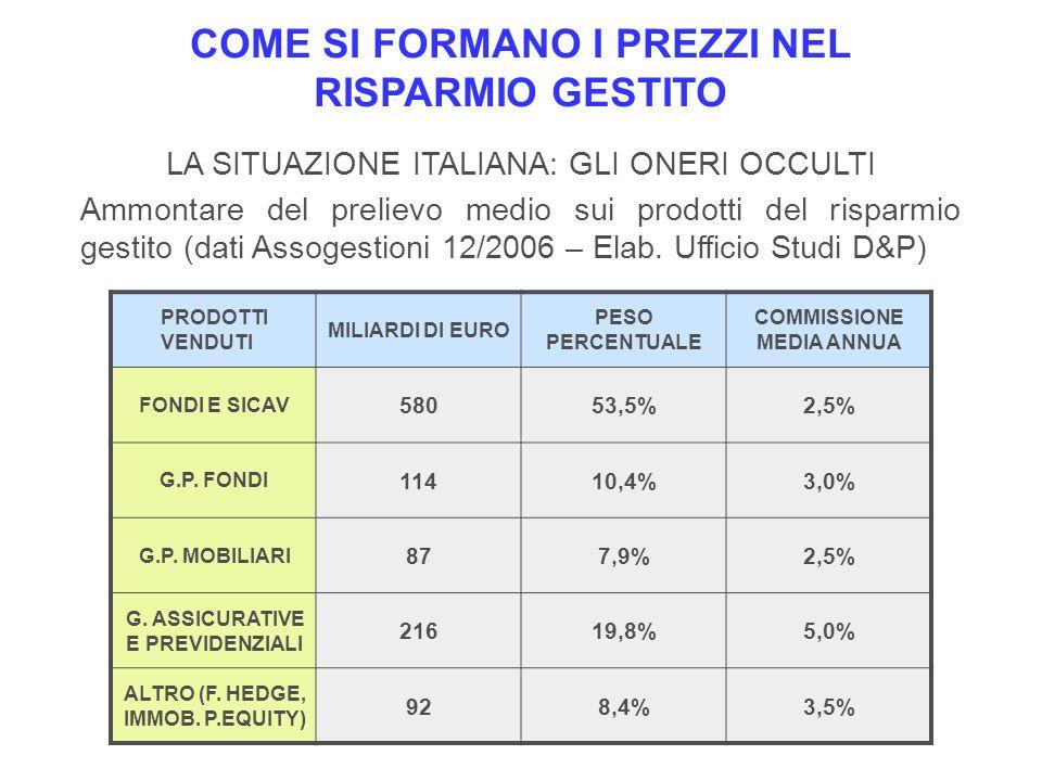 ETF COSTI = 0,2%- 1,0% FONDI E SICAV COSTI = 1,0% - 3,0% GPF, POLIZZE INDEX E UNIT LINKED COSTI = 3,0% - 5,0% COME SI FORMANO I PREZZI NEL RISPARMIO GESTITO TITOLI E STRUMENTI DEL MERCATO PRODOTTI SEMPLICI EFFICACI ED EFFICIENTI PRODOTTI STRUTTURATI VENDUTI DAGLI INTERMEDIARI MEDIAMENTE MAL GESTITI E TROPPO COSTOSI PRODOTTI DA VALUTARE CASO PER CASO