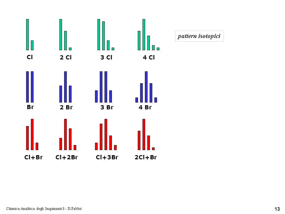Chimica Analitica degli Inquinanti 8 - D.Fabbri 13 Cl 2 Cl3 Cl4 Cl Br 2 Br3 Br4 Br Cl+BrCl+2BrCl+3Br2Cl+Br pattern isotopici