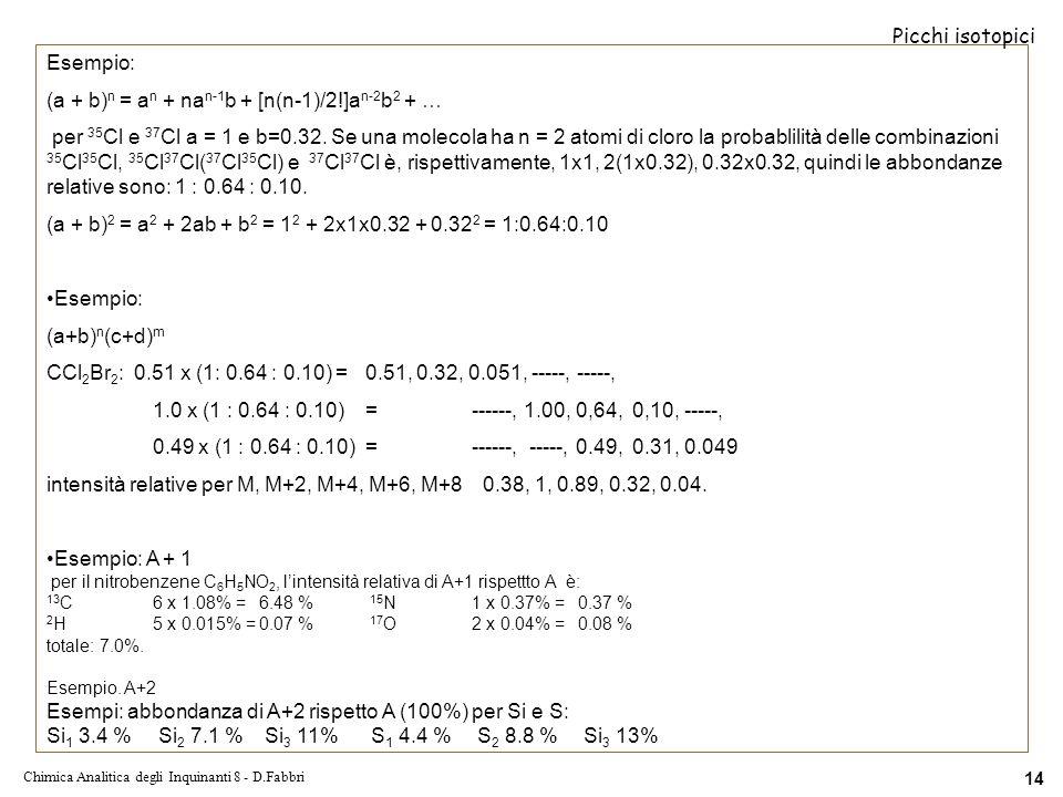 Chimica Analitica degli Inquinanti 8 - D.Fabbri 14 Esempio: (a + b) n = a n + na n-1 b + [n(n-1)/2!]a n-2 b 2 + … per 35 Cl e 37 Cl a = 1 e b=0.32.