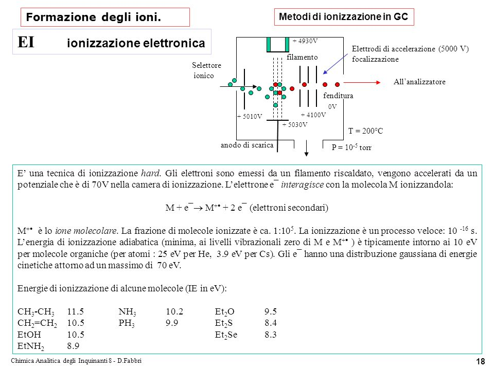 Chimica Analitica degli Inquinanti 8 - D.Fabbri 18 Formazione degli ioni.