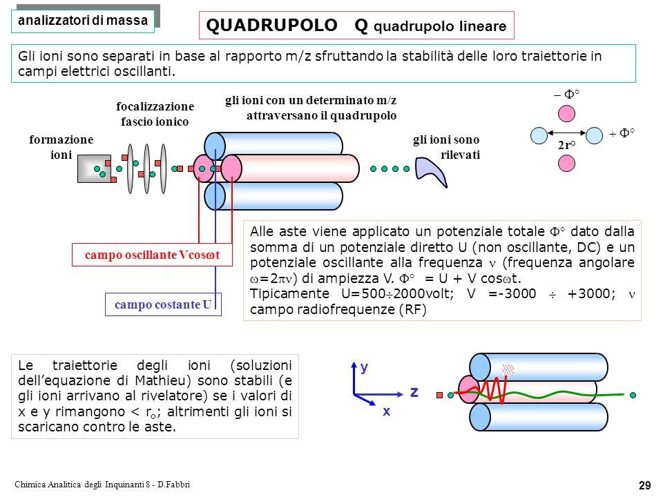 Chimica Analitica degli Inquinanti 8 - D.Fabbri 29 formazione ioni focalizzazione fascio ionico gli ioni con un determinato m/z attraversano il quadrupolo gli ioni sono rilevati campo costante U campo oscillante Vcos t y z x Alle aste viene applicato un potenziale totale dato dalla somma di un potenziale diretto U (non oscillante, DC) e un potenziale oscillante alla frequenza (frequenza angolare=2) di ampiezza V.