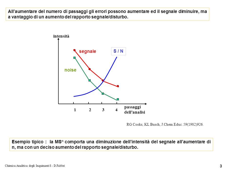 Chimica Analitica degli Inquinanti 8 - D.Fabbri 3 Esempio tipico : la MS n comporta una diminuzione dellintensità del segnale allaumentare di n, ma con un deciso aumento del rapporto segnale/disturbo.